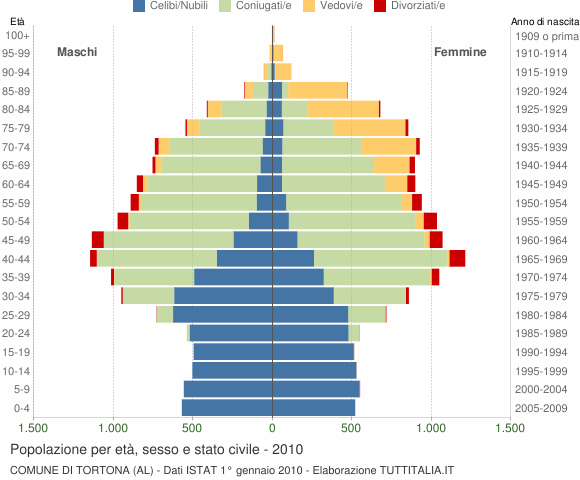 Grafico Popolazione per età, sesso e stato civile Comune di Tortona (AL)