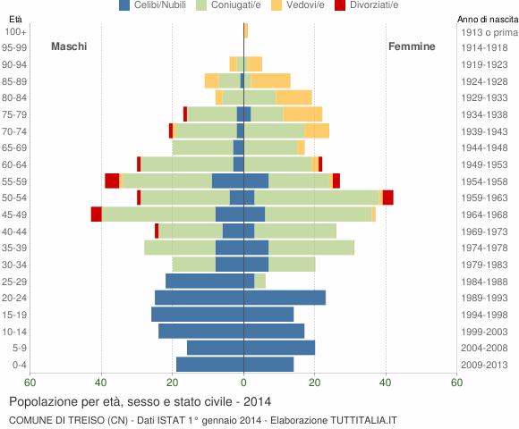 Grafico Popolazione per età, sesso e stato civile Comune di Treiso (CN)