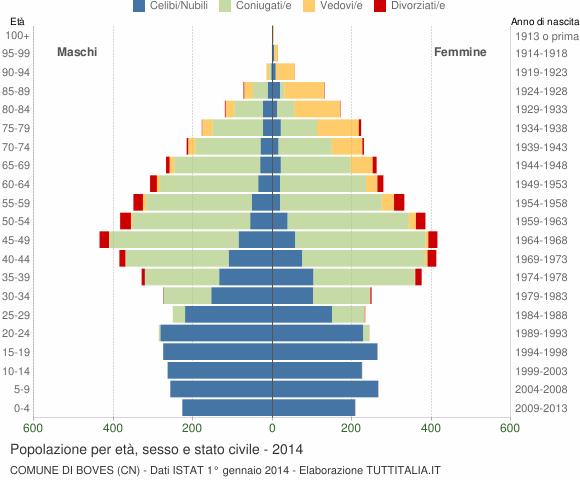 Grafico Popolazione per età, sesso e stato civile Comune di Boves (CN)