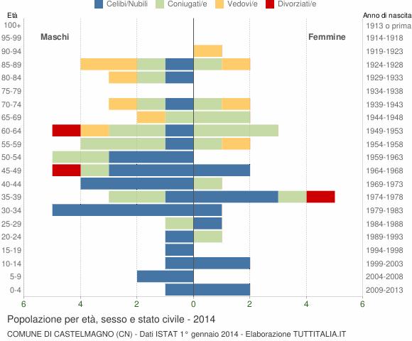 Grafico Popolazione per età, sesso e stato civile Comune di Castelmagno (CN)