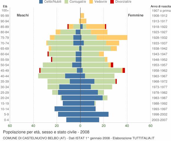 Grafico Popolazione per età, sesso e stato civile Comune di Castelnuovo Belbo (AT)