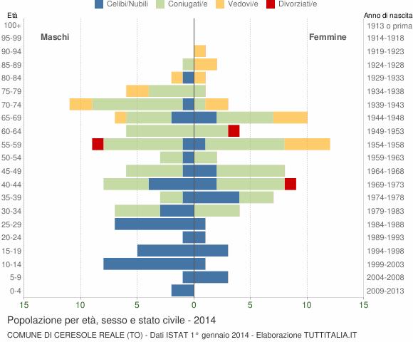 Grafico Popolazione per età, sesso e stato civile Comune di Ceresole Reale (TO)