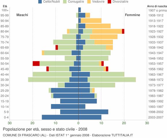 Grafico Popolazione per età, sesso e stato civile Comune di Frascaro (AL)