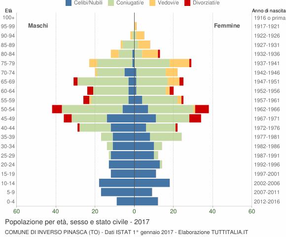 Grafico Popolazione per età, sesso e stato civile Comune di Inverso Pinasca (TO)