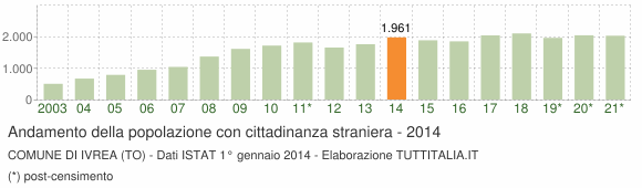 Grafico andamento popolazione stranieri Comune di Ivrea (TO)