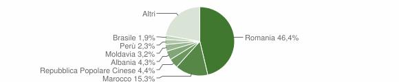 Grafico cittadinanza stranieri - Ivrea 2014