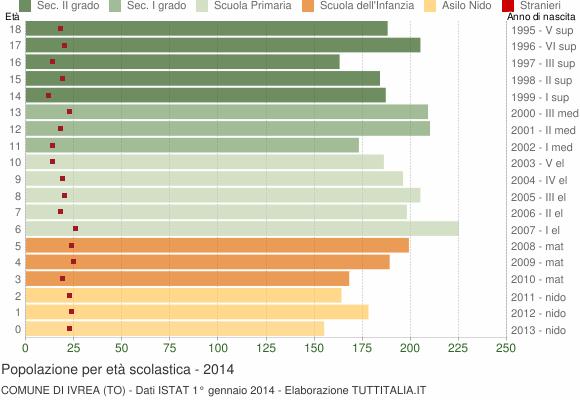 Grafico Popolazione in età scolastica - Ivrea 2014
