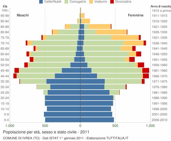 Grafico Popolazione per età, sesso e stato civile Comune di Ivrea (TO)
