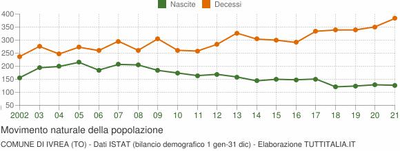 Grafico movimento naturale della popolazione Comune di Ivrea (TO)