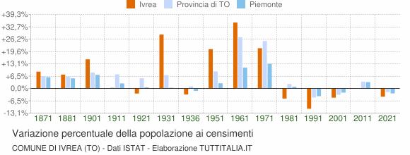 Grafico variazione percentuale della popolazione Comune di Ivrea (TO)