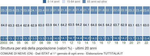 Grafico struttura della popolazione Comune di Neive (CN)