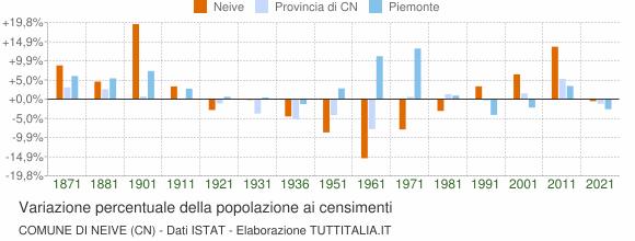 Grafico variazione percentuale della popolazione Comune di Neive (CN)