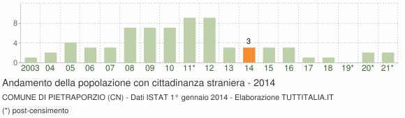 Grafico andamento popolazione stranieri Comune di Pietraporzio (CN)