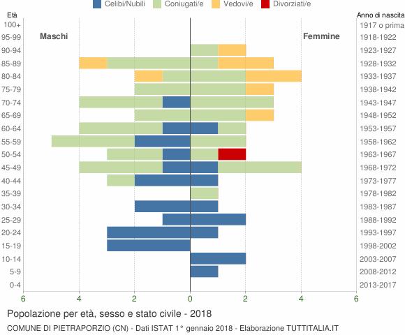 Grafico Popolazione per età, sesso e stato civile Comune di Pietraporzio (CN)