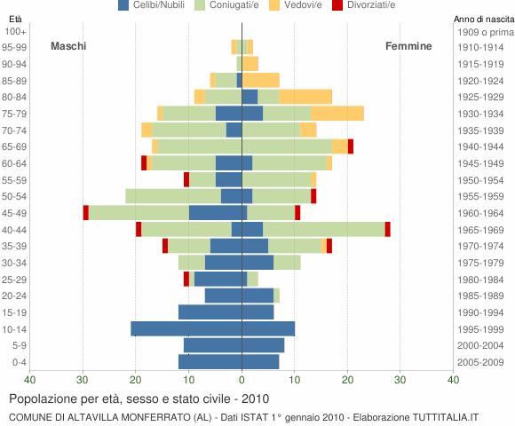 Grafico Popolazione per età, sesso e stato civile Comune di Altavilla Monferrato (AL)