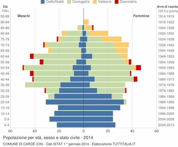 Grafico Popolazione per età, sesso e stato civile Comune di Cardè (CN)