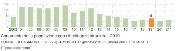 Grafico andamento popolazione stranieri Comune di Casanova Elvo (VC)