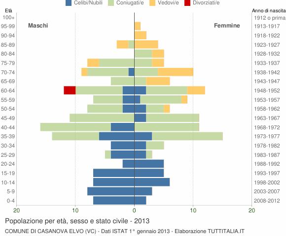 Grafico Popolazione per età, sesso e stato civile Comune di Casanova Elvo (VC)