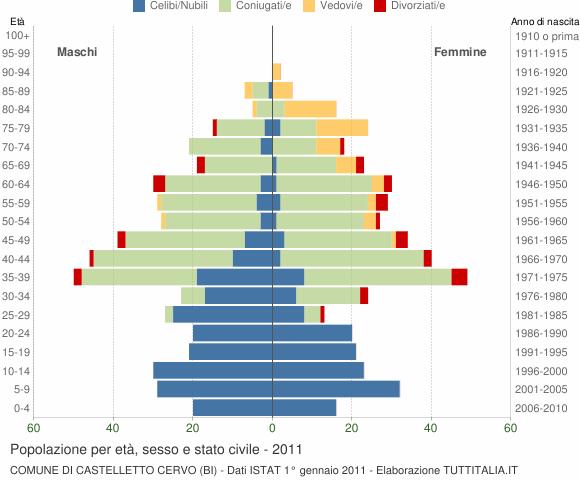 Grafico Popolazione per età, sesso e stato civile Comune di Castelletto Cervo (BI)