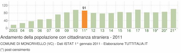 Grafico andamento popolazione stranieri Comune di Moncrivello (VC)