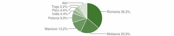 Grafico cittadinanza stranieri - Moncrivello 2011