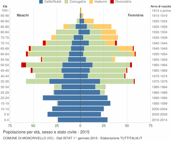 Grafico Popolazione per età, sesso e stato civile Comune di Moncrivello (VC)