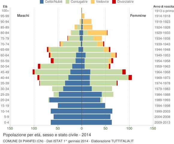 Grafico Popolazione per età, sesso e stato civile Comune di Pianfei (CN)