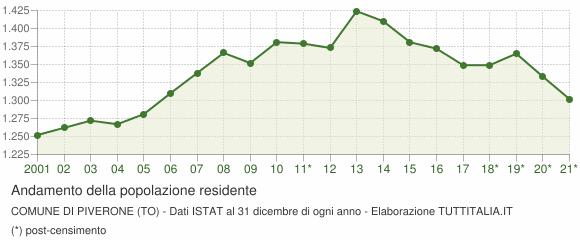 Andamento popolazione Comune di Piverone (TO)