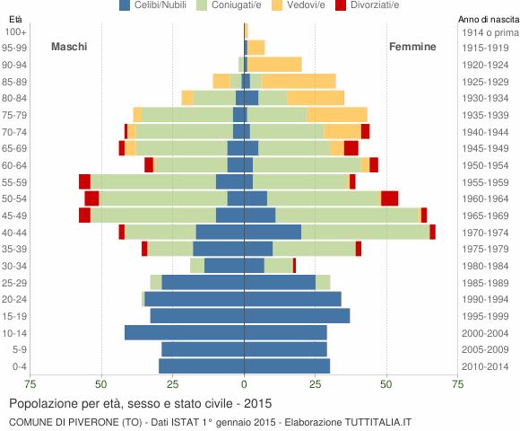 Grafico Popolazione per età, sesso e stato civile Comune di Piverone (TO)