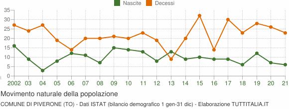 Grafico movimento naturale della popolazione Comune di Piverone (TO)