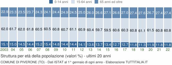 Grafico struttura della popolazione Comune di Piverone (TO)