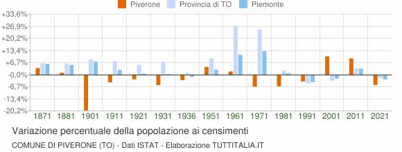 Grafico variazione percentuale della popolazione Comune di Piverone (TO)