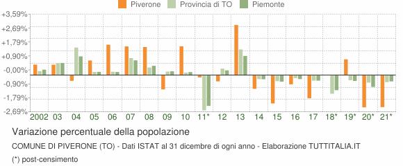 Variazione percentuale della popolazione Comune di Piverone (TO)