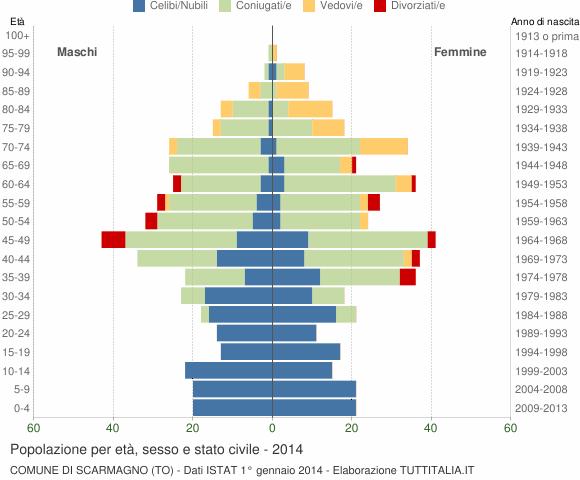 Grafico Popolazione per età, sesso e stato civile Comune di Scarmagno (TO)
