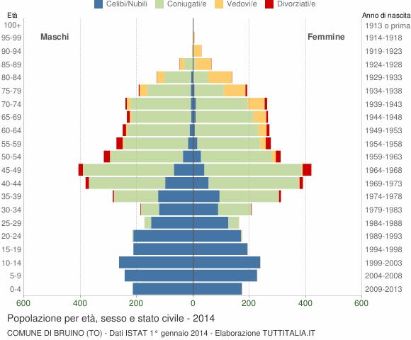 Grafico Popolazione per età, sesso e stato civile Comune di Bruino (TO)