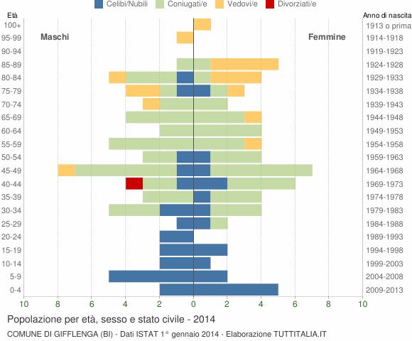 Grafico Popolazione per età, sesso e stato civile Comune di Gifflenga (BI)
