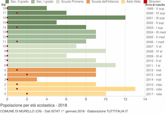 Grafico Popolazione in età scolastica - Murello 2018