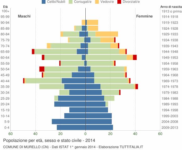 Grafico Popolazione per età, sesso e stato civile Comune di Murello (CN)