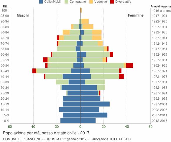 Grafico Popolazione per età, sesso e stato civile Comune di Pisano (NO)
