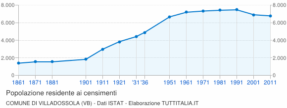 Grafico andamento storico popolazione Comune di Villadossola (VB)