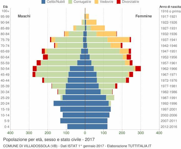 Grafico Popolazione per età, sesso e stato civile Comune di Villadossola (VB)