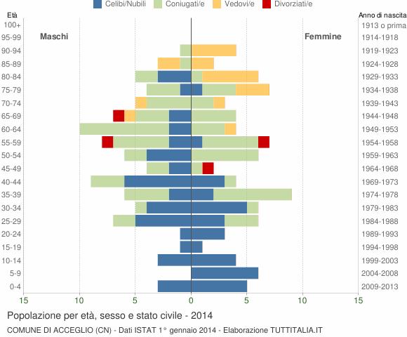 Grafico Popolazione per età, sesso e stato civile Comune di Acceglio (CN)