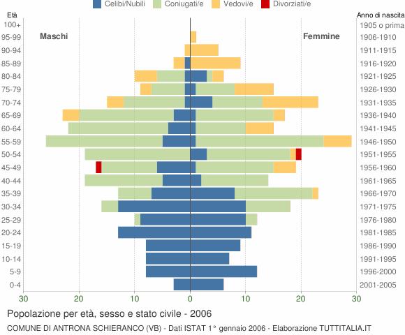 Grafico Popolazione per età, sesso e stato civile Comune di Antrona Schieranco (VB)