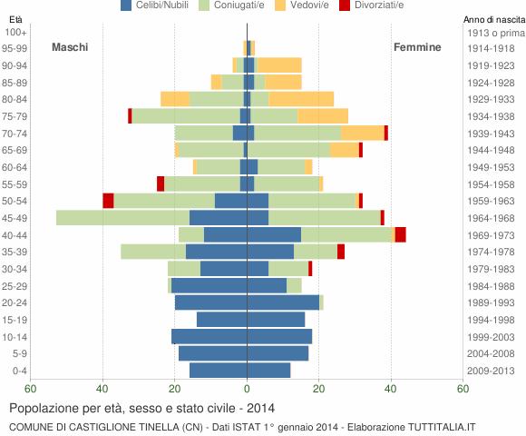 Grafico Popolazione per età, sesso e stato civile Comune di Castiglione Tinella (CN)
