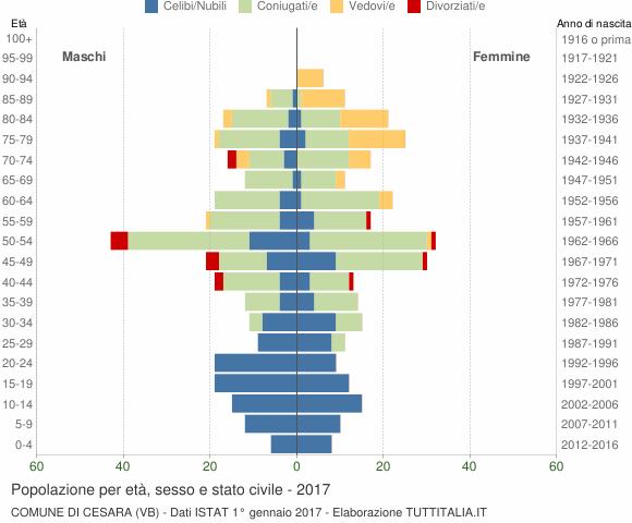 Grafico Popolazione per età, sesso e stato civile Comune di Cesara (VB)
