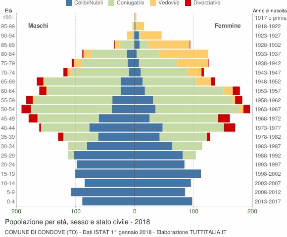 Grafico Popolazione per età, sesso e stato civile Comune di Condove (TO)