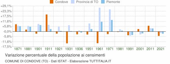 Grafico variazione percentuale della popolazione Comune di Condove (TO)