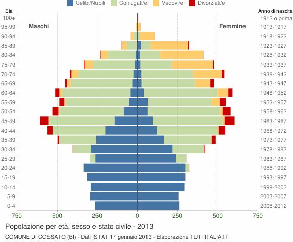 Grafico Popolazione per età, sesso e stato civile Comune di Cossato (BI)