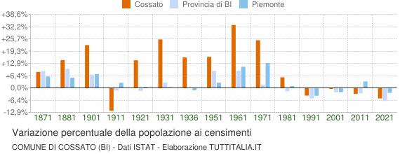 Grafico variazione percentuale della popolazione Comune di Cossato (BI)