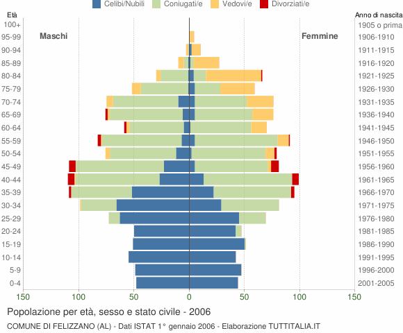Grafico Popolazione per età, sesso e stato civile Comune di Felizzano (AL)